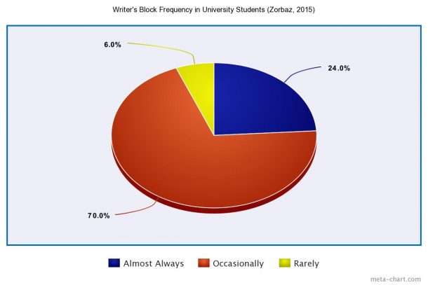 Writer's Block Frequency Pie Chart 2015 Study